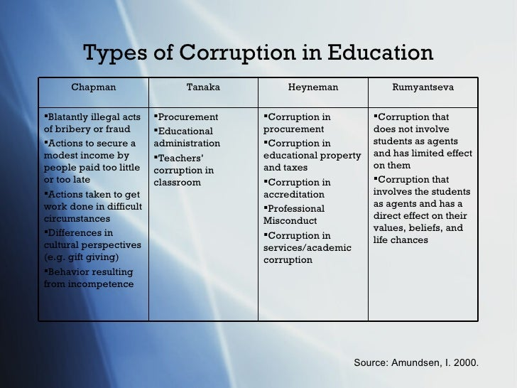https://image.slidesharecdn.com/corruption-impactoneducationforall-110130181038-phpapp01/95/the-impact-corruption-has-on-education-for-all-4-728.jpg?cb=1299762629
