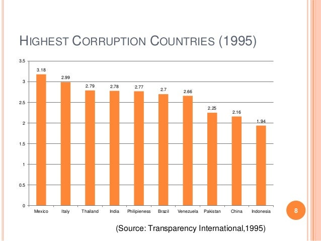 international trade and corruption essay International crime and corruption essay examples  among other parts of the  community of economics affected are those of public services such as that of the .