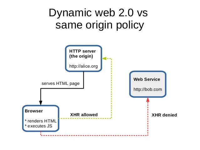 Cross-domain requests with CORS