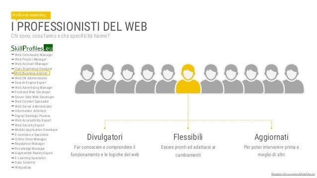 ANALISTA WEB Chi è il web analyst? Disegno di ricerca 80% Strumenti di rilevazione dati 70% Organizzazione e analisi dei d...