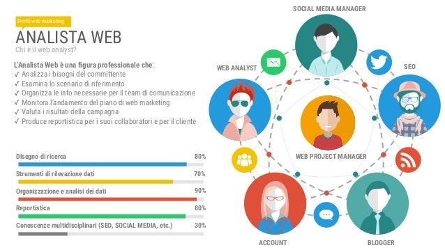 WEB ANALYTICS CAMPI DI APPLICAZIONE Le professioni del web - Lezione 01 - 20 marzo 2015
