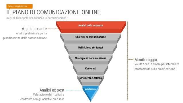 Analisi dello scenario Contesto generale 200 M di transazioni es. E-commerce Italia Fonte: Netcomm 22 M di utenti 18,3% vi...