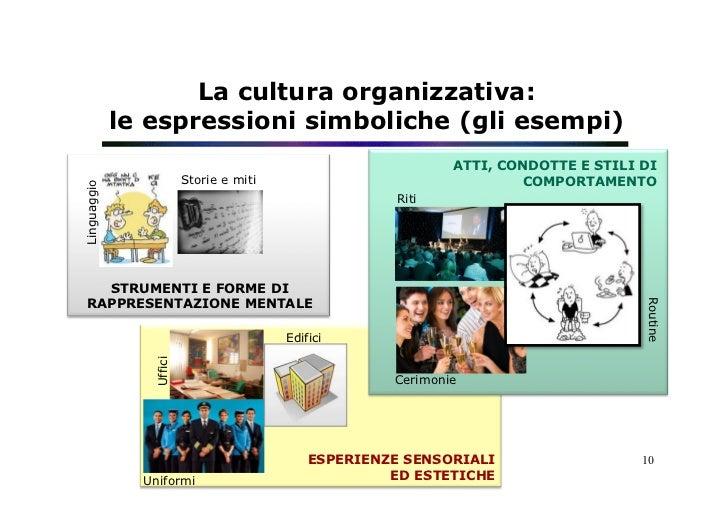 La cultura organizzativa:             le espressioni simboliche (gli esempi)                                              ...
