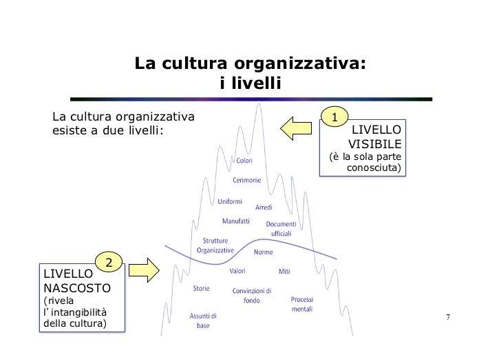 La cultura organizzativa:                           i livelli  La cultura organizzativa             1  esiste a due livell...