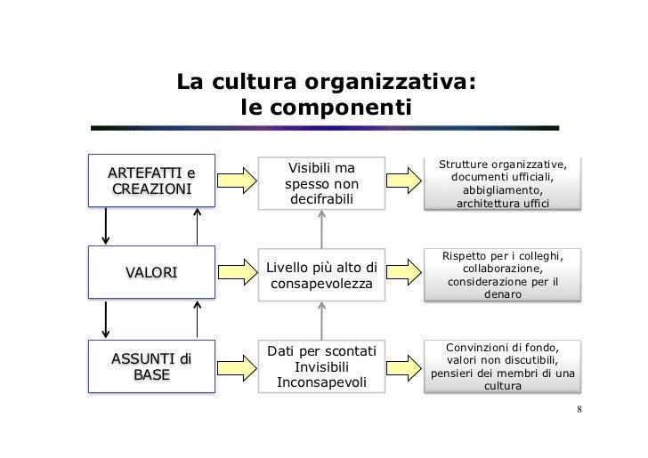 La cultura organizzativa:             le componenti                  Visibili ma         Strutture organizzative,ARTEFATTI...