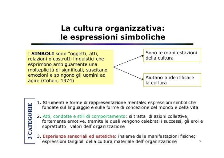 """La cultura organizzativa:                         le espressioni simboliche I SIMBOLI sono """"oggetti, atti,                ..."""