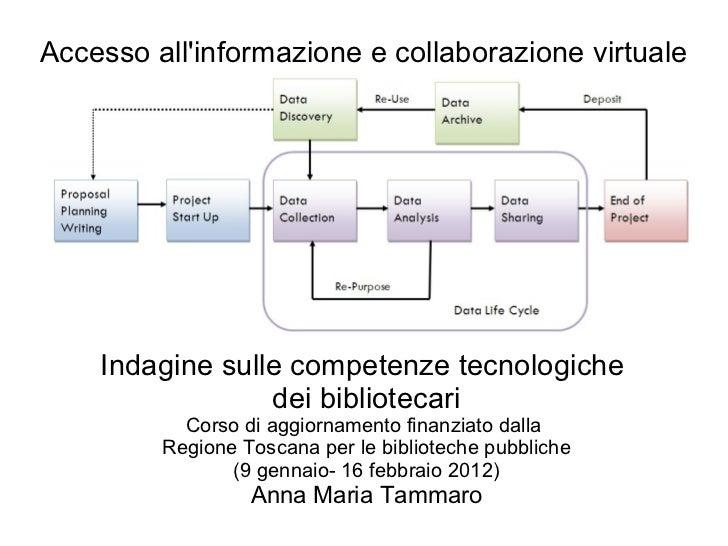 Accesso all'informazione e collaborazione virtuale Indagine sulle competenze tecnologiche  dei bibliotecari Corso di aggio...