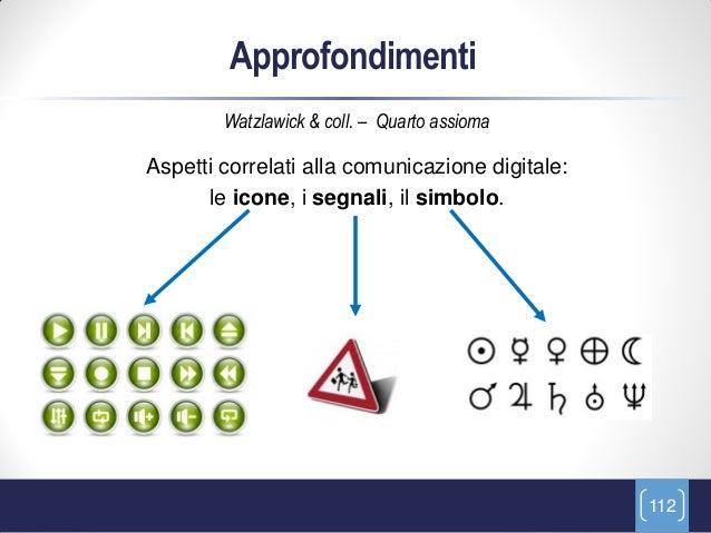 Approfondimenti        Watzlawick & coll. – Quarto assiomaAspetti correlati alla comunicazione digitale:      le icone, i ...