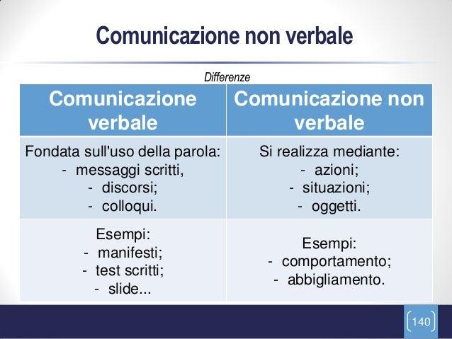 Comunicazione non verbale                           Differenze   Comunicazione                 Comunicazione non      verb...