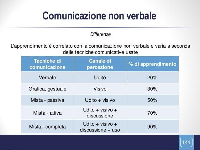 Comunicazione non verbale                                  DifferenzeLapprendimento è correlato con la comunicazione non v...