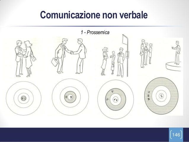 Comunicazione non verbale         1 - Prossemica                            146