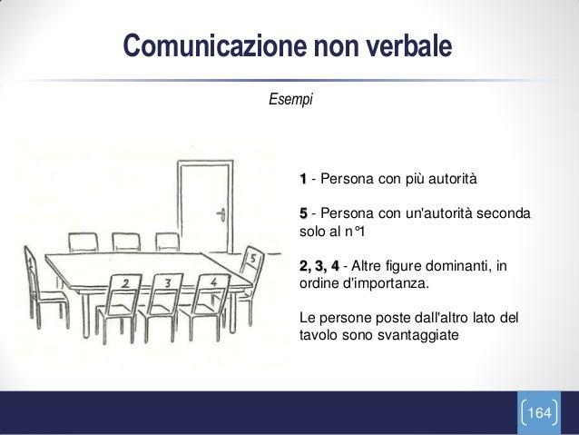Comunicazione non verbale           Esempi               1 - Persona con più autorità               5 - Persona con unauto...