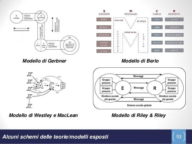 Modello di Gerbner                       Modello di Berlo  Modello di Westley e MacLean               Modello di Riley & R...