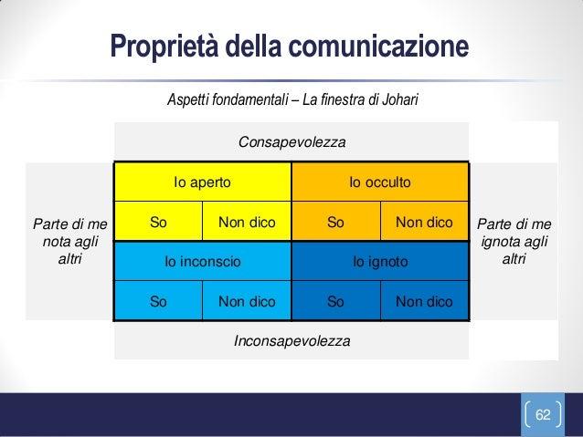 Corso comunicazione 2013 completo - Finestra di johari ...