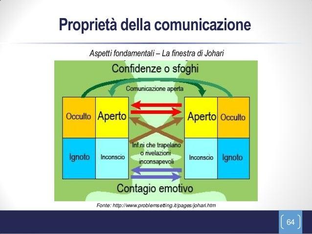Proprietà della comunicazione    Aspetti fondamentali – La finestra di Johari      Fonte: http://www.problemsetting.it/pag...
