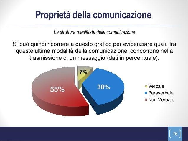 Proprietà della comunicazione                La struttura manifesta della comunicazioneSi può quindi ricorrere a questo gr...