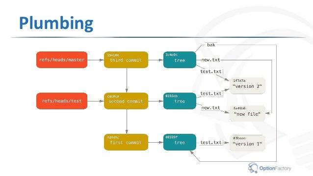 Git Intermediate Workshop slides v1.3