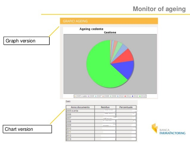Monitor of ageing Graph version Chart version