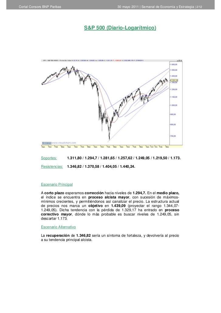 Cortal Consors -  Informe Semanal de Análisis Técnico del 31 de mayo Slide 2