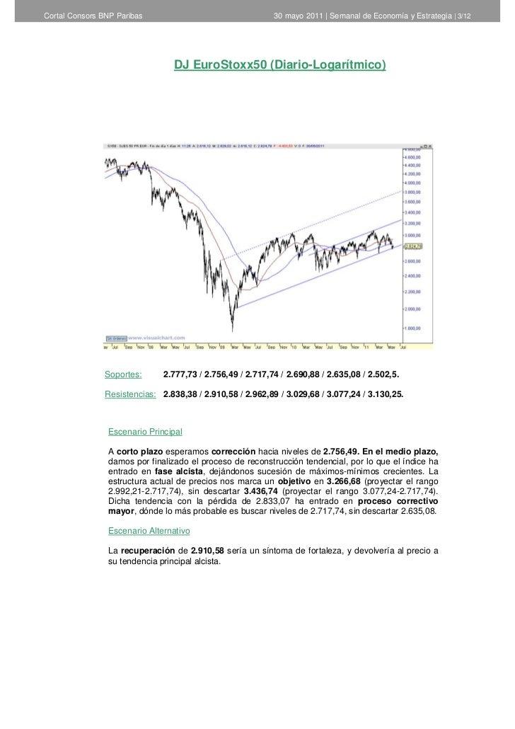 Cortal Consors -  Informe Semanal de Análisis Técnico del 31 de mayo Slide 3