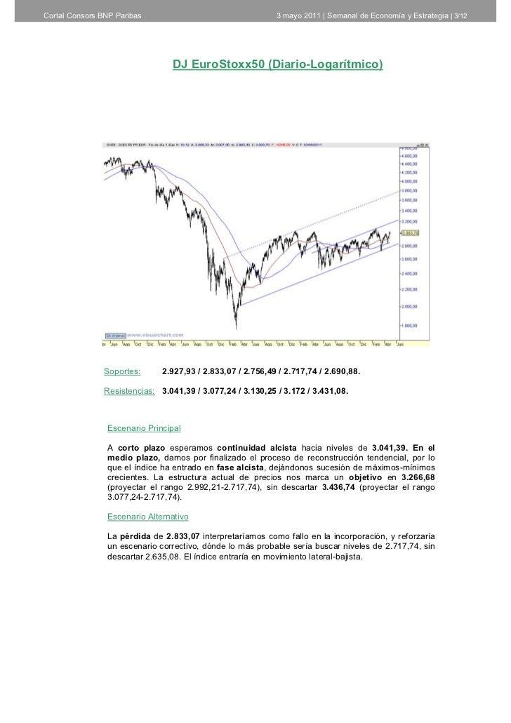 Informe semanal de análisis técnico de Cortal Consors 04 de mayo Slide 3