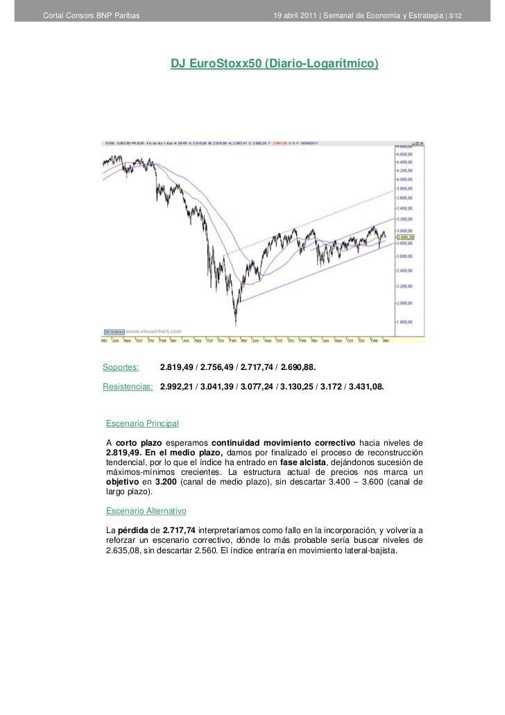 Informe semanal de análisis técnico de Cortal Consors 19 de abril  Slide 3
