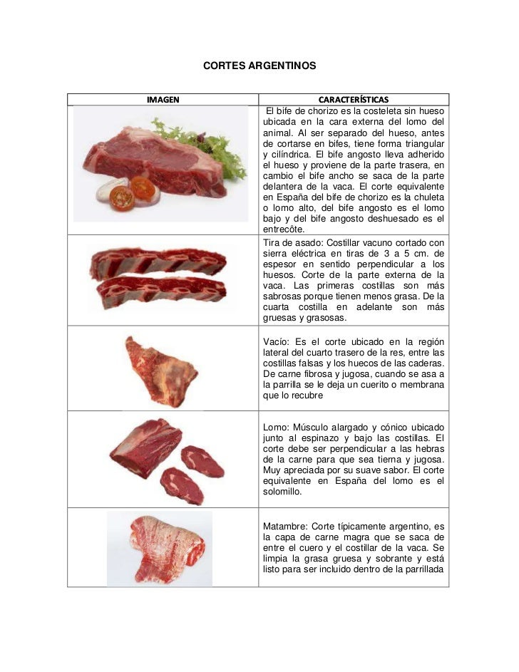 CORTES ARGENTINOSIMAGEN                           CARACTERÍSTICAS                   El bife de chorizo es la costeleta sin...
