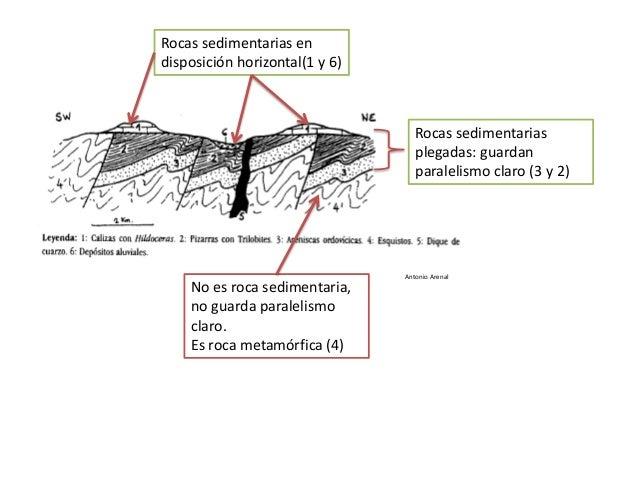 Antonio Arenal Rocas sedimentarias plegadas: guardan paralelismo claro (3 y 2) Rocas sedimentarias en disposición horizont...