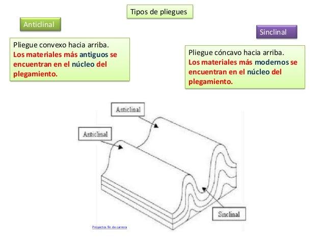 Tipos de pliegues Anticlinal Sinclinal Proyectos fin de carrera Pliegue convexo hacia arriba. Los materiales más antiguos ...