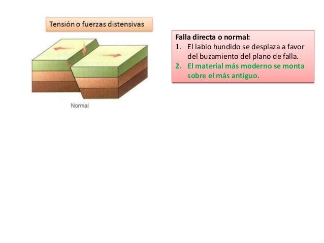 Falla directa o normal: 1. El labio hundido se desplaza a favor del buzamiento del plano de falla. 2. El material más mode...