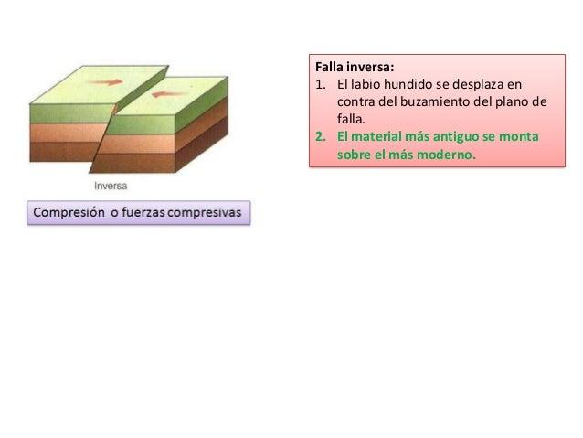 Falla inversa: 1. El labio hundido se desplaza en contra del buzamiento del plano de falla. 2. El material más antiguo se ...