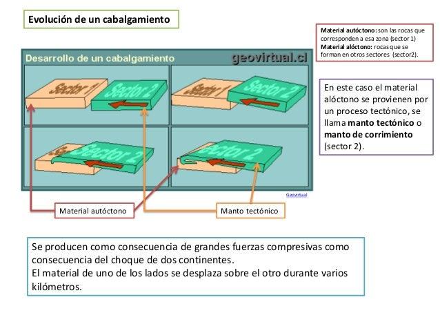 Evolución de un cabalgamiento Se producen como consecuencia de grandes fuerzas compresivas como consecuencia del choque de...