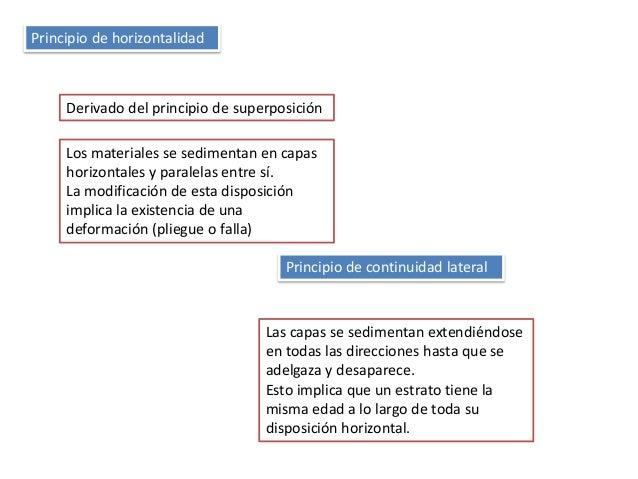 Principio de horizontalidad Principio de continuidad lateral Derivado del principio de superposición Los materiales se sed...