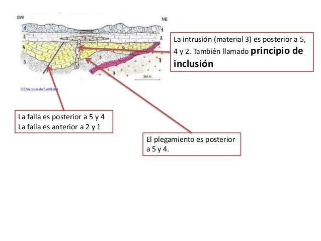 IES Marqués de Santillana La falla es posterior a 5 y 4 La falla es anterior a 2 y 1 La intrusión (material 3) es posterio...