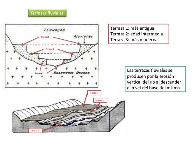 Terraza 1 Terraza 2 Terraza 3 Terraza 1: más antigua. Terraza 2: edad intermedia. Terraza 3: más moderna. Terrazas fluvial...