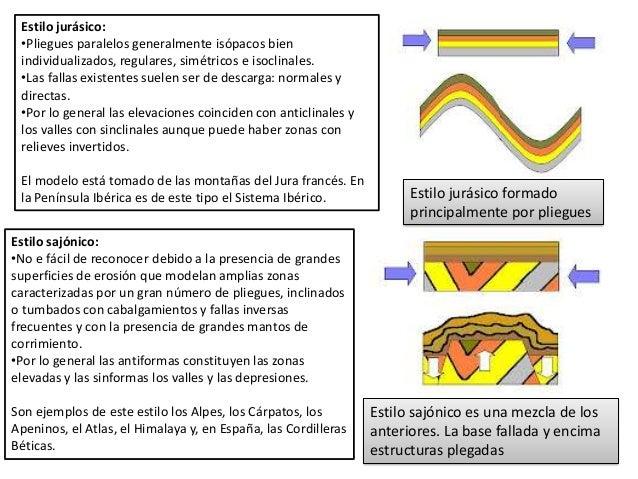 Estilo jurásico formado principalmente por pliegues Estilo sajónico es una mezcla de los anteriores. La base fallada y enc...