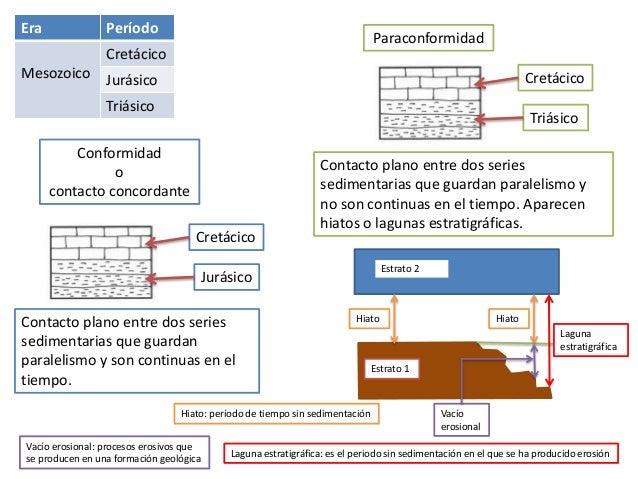 Era Período Mesozoico Cretácico Jurásico Triásico Jurásico Cretácico Conformidad o contacto concordante Contacto plano ent...