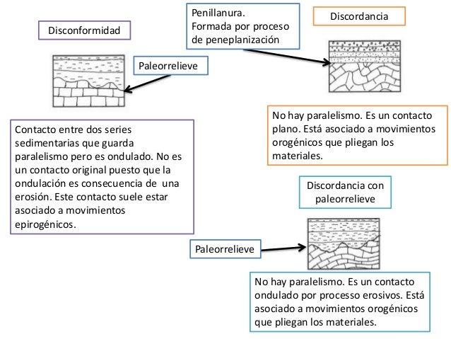 Disconformidad Contacto entre dos series sedimentarias que guarda paralelismo pero es ondulado. No es un contacto original...