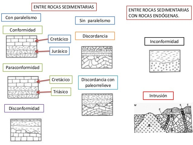 Jurásico Cretácico Triásico Cretácico Paraconformidad Conformidad Disconformidad Discordancia Discordancia con paleorrelie...