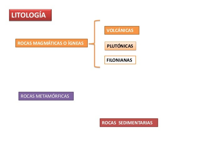 LITOLOGÍA ROCAS METAMÓRFICAS ROCAS SEDIMENTARIAS ROCAS MAGMÁTICAS O ÍGNEAS VOLCÁNICAS PLUTÓNICAS FILONIANAS