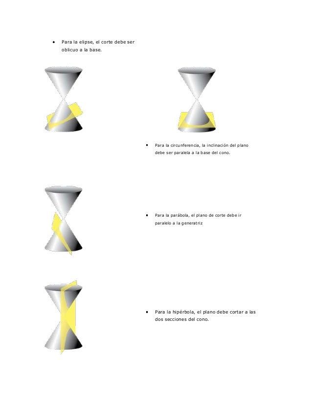 Para la elipse, el corte debe ser oblicuo a la base.  Para la circunferencia, la inclinación del plano debe ser paralela a...