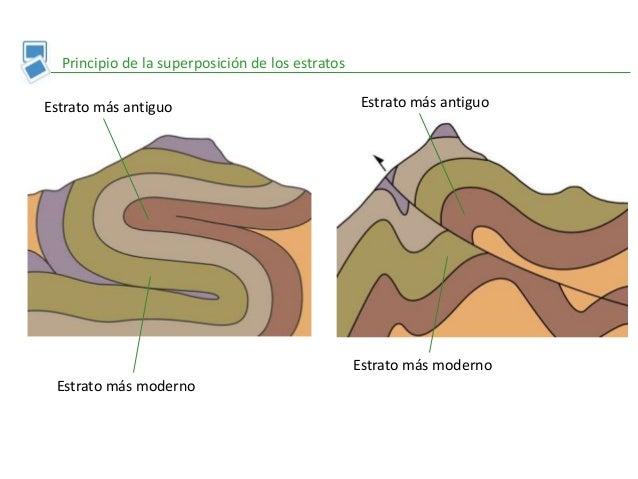 Principio de la superposición de los estratos Estrato más antiguo Estrato más moderno Estrato más antiguo Estrato más mode...
