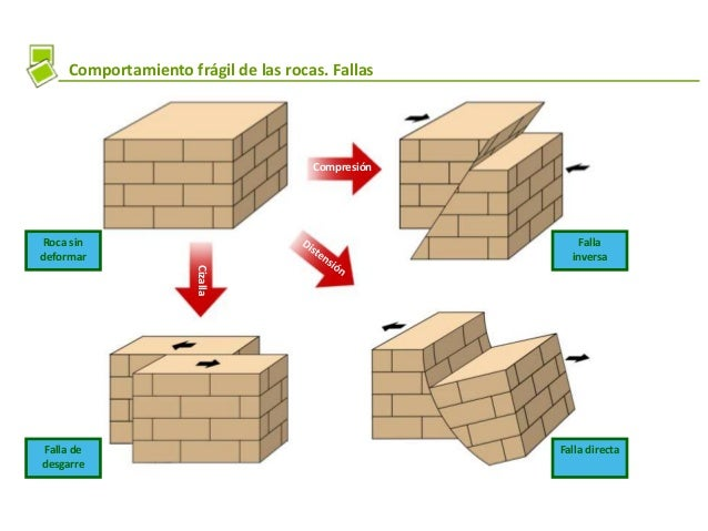 Comportamiento frágil de las rocas. Fallas Compresión Cizalla Falla de desgarre Falla directa Falla inversa Roca sin defor...