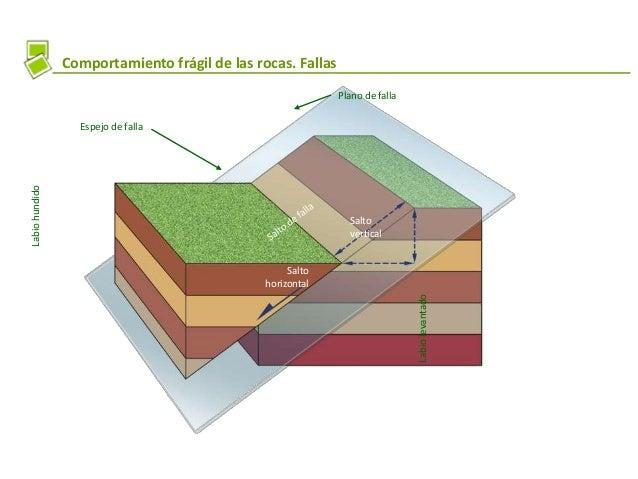 Comportamiento frágil de las rocas. Fallas Plano de falla Espejo de falla Salto horizontal Salto vertical Labiolevantado L...