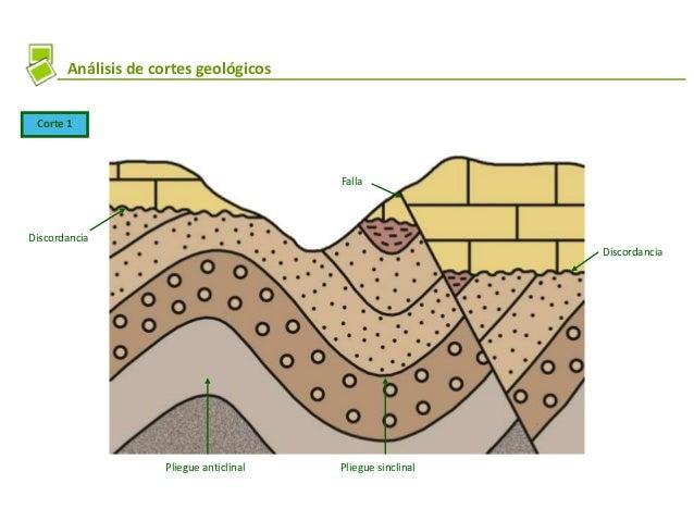 Análisis de cortes geológicos Corte 1 Discordancia Discordancia Falla Pliegue anticlinal Pliegue sinclinal