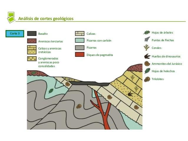 Realización de un corte geológico A B 1140 1160 U T S 1140 Yelmo 1237 T N Una vez que hemos indicado sobre el mapa geológi...