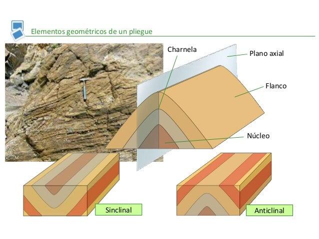 Elementos geométricos de un pliegue Plano axial Flanco Núcleo Charnela AnticlinalSinclinal