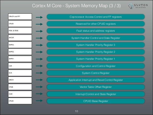 Cortex M Core - System Memory Map (3 / 3) !10 CPACR and FP CPUID FSRs & FARs SHCSR SHPR3 SHPR2 SHPR1 CCR SCR AIRCR VTOR IC...