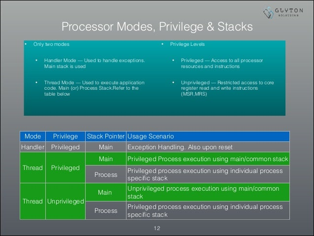 Processor Modes, Privilege & Stacks !12 • Only two modes • Handler Mode — Used to handle exceptions. Main stack is used • ...