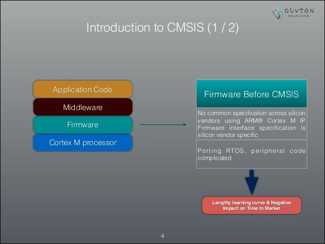 Introduction to CMSIS (1 / 2) !4 Cortex M processor Firmware Middleware Application Code Firmware Before CMSIS No common s...